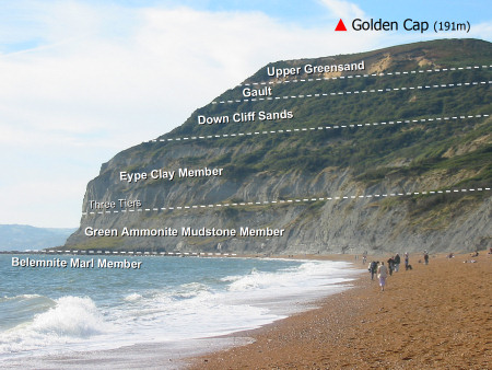Golden Cap geology