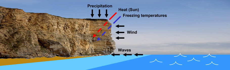 Cliff erosion diagram
